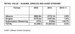 UK Music Stats